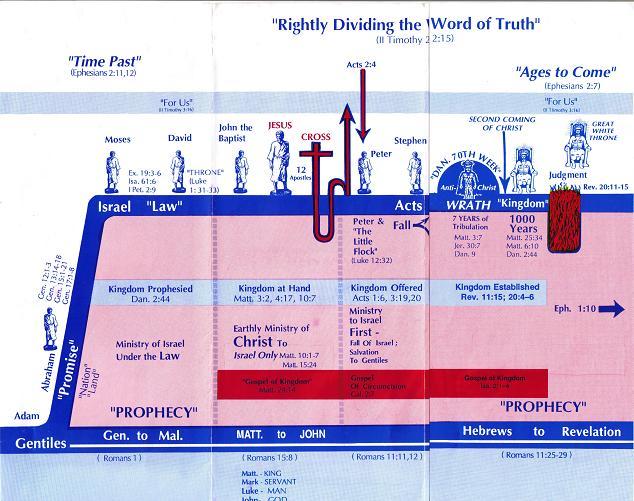 Dispensational Chart Grace Bible Church Lyles