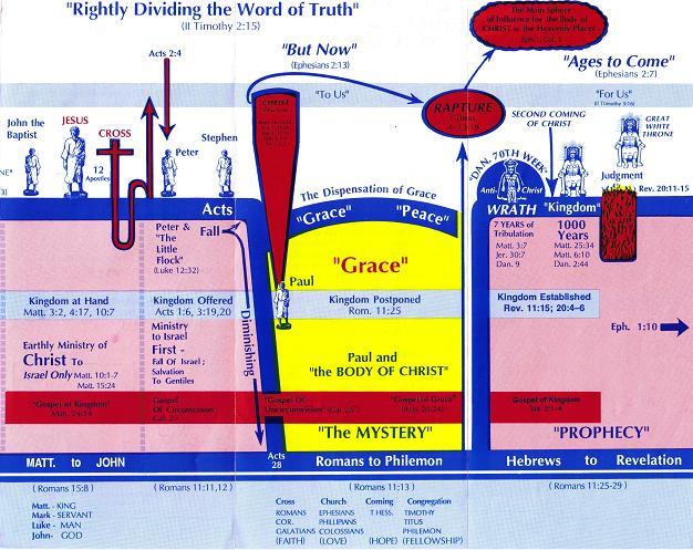 Dispensational Chart Clear Springs Bible Church